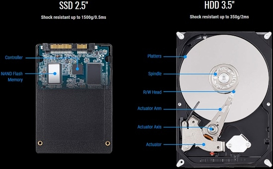 Gigabyte 480GB 2 5'' SATA III SSD / Solid State Drive